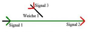 Flankenschutz durch Signal